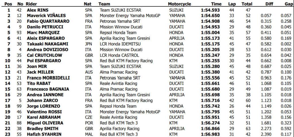 Vremena sa drugog dana MotoGP testa Katar