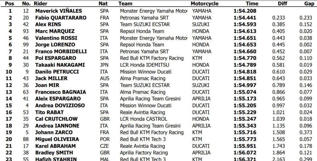 Kombinovana vremena MotoGP test