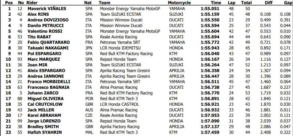 Vremena sa prvog dana MotoGP testa Katar