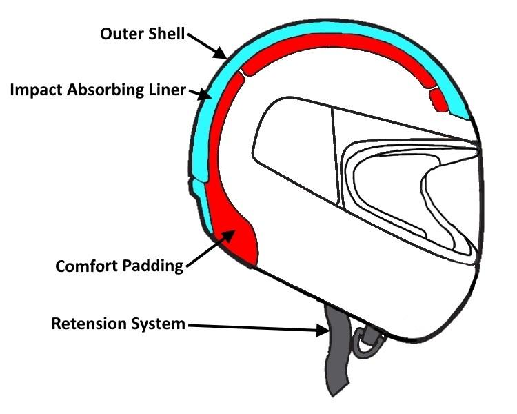 Konstrukcija kacige