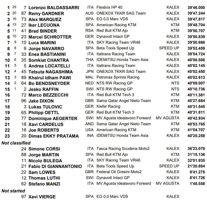 Rezultati Moto2 trke Argentina