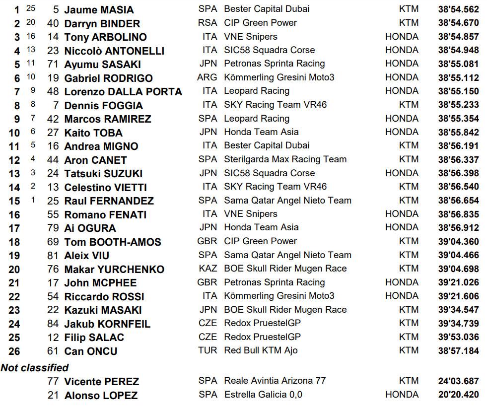 Rezultati Moto3 trke Argentina