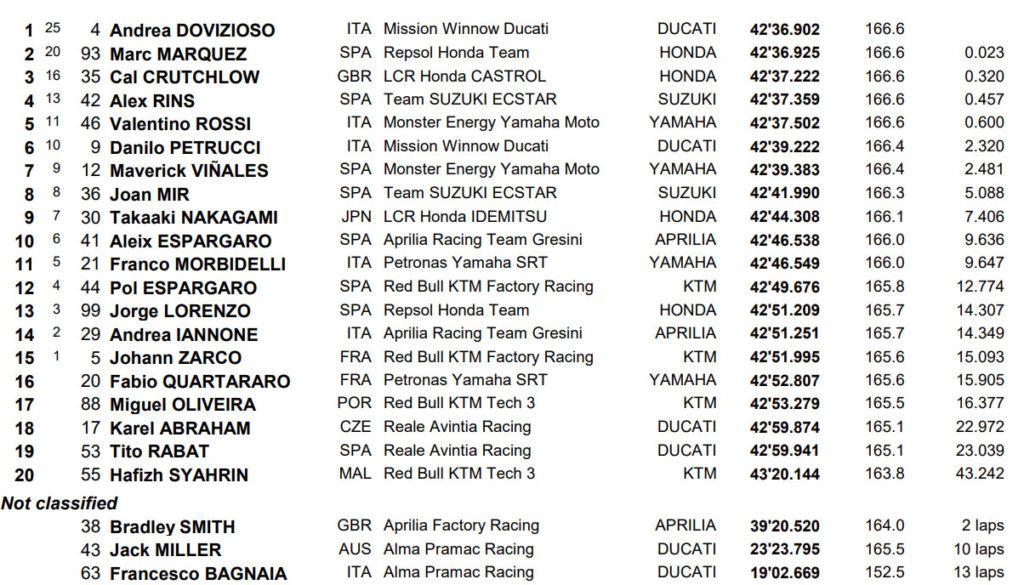 Rezultati MotoGP trke KAtar