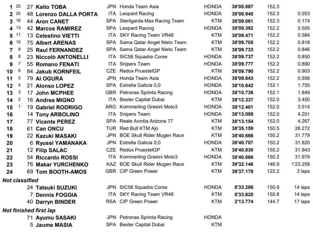 Rezultati Moto3 trke Katar