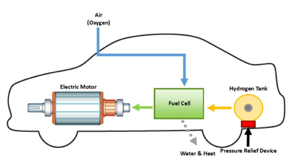 Princip rada vozila na elektro pogon  koja koriste vodonik kao gorivo