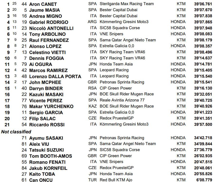 Moto3 MotoGP COTA