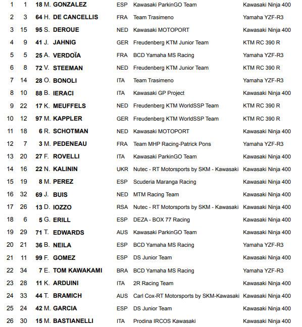 Supersport300 Aragon 2019