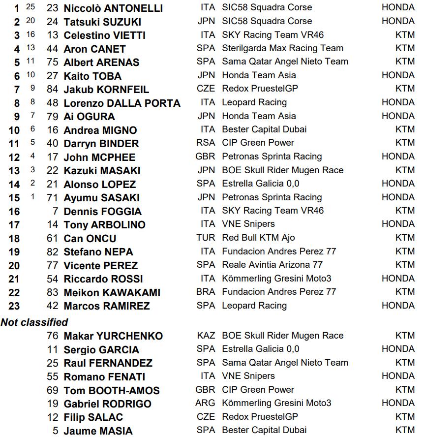 MotoGP Herez 2019 Moto3