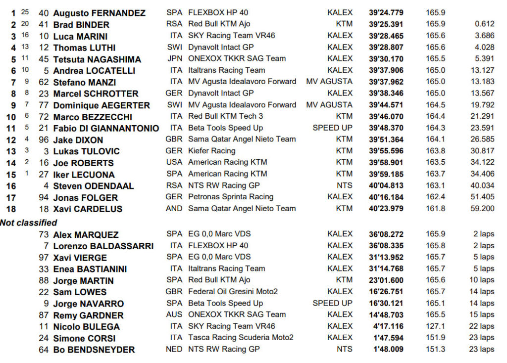 MotoGP Asen rezultati Moto2