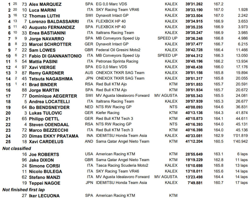 MotoGP Muđelo Moto3 rezultati