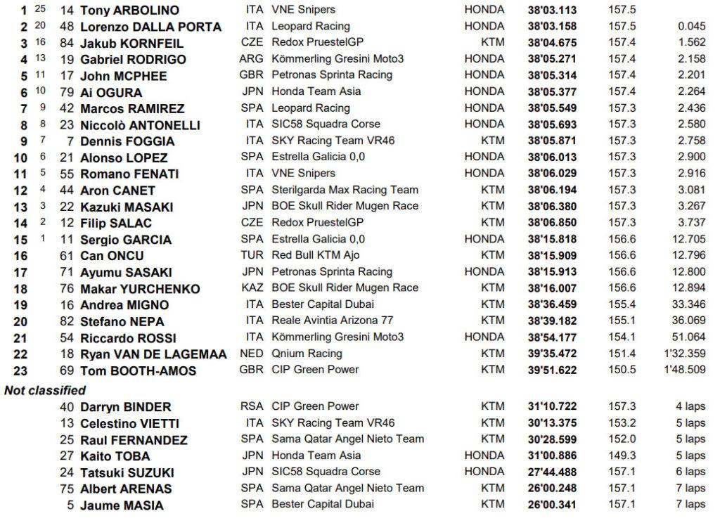 MotoGP Asen Moto3 rezultati