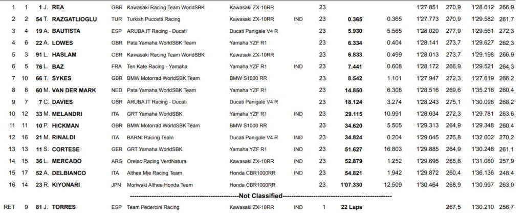 Rezultati druge WSBK trke Donington