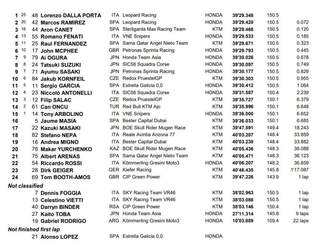 MotoGP Zaksering Moto3