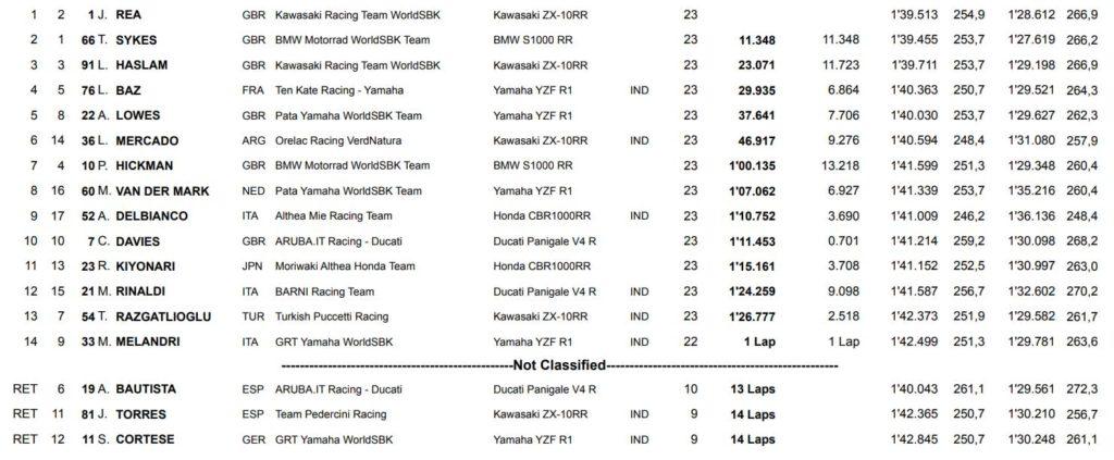 Rezultati prve WSBK trke Donington