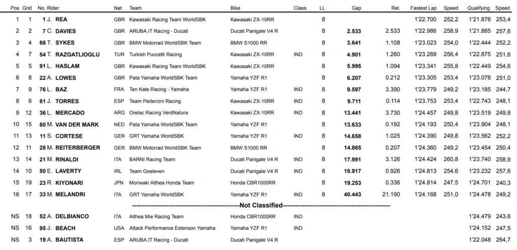 Rezultati sprint trke WSBK Laguna Seka