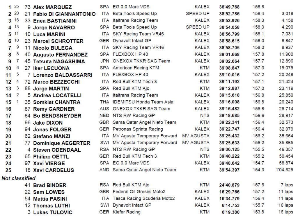 MotoGP Brno moto2 rezultati