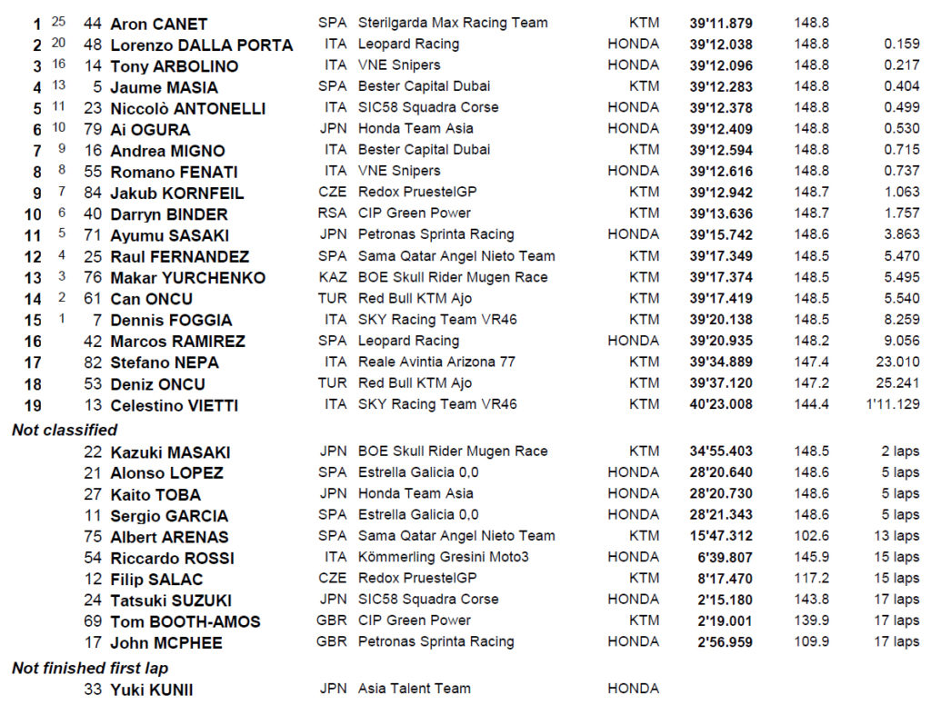 MotoGP Brno moto3 rezultati