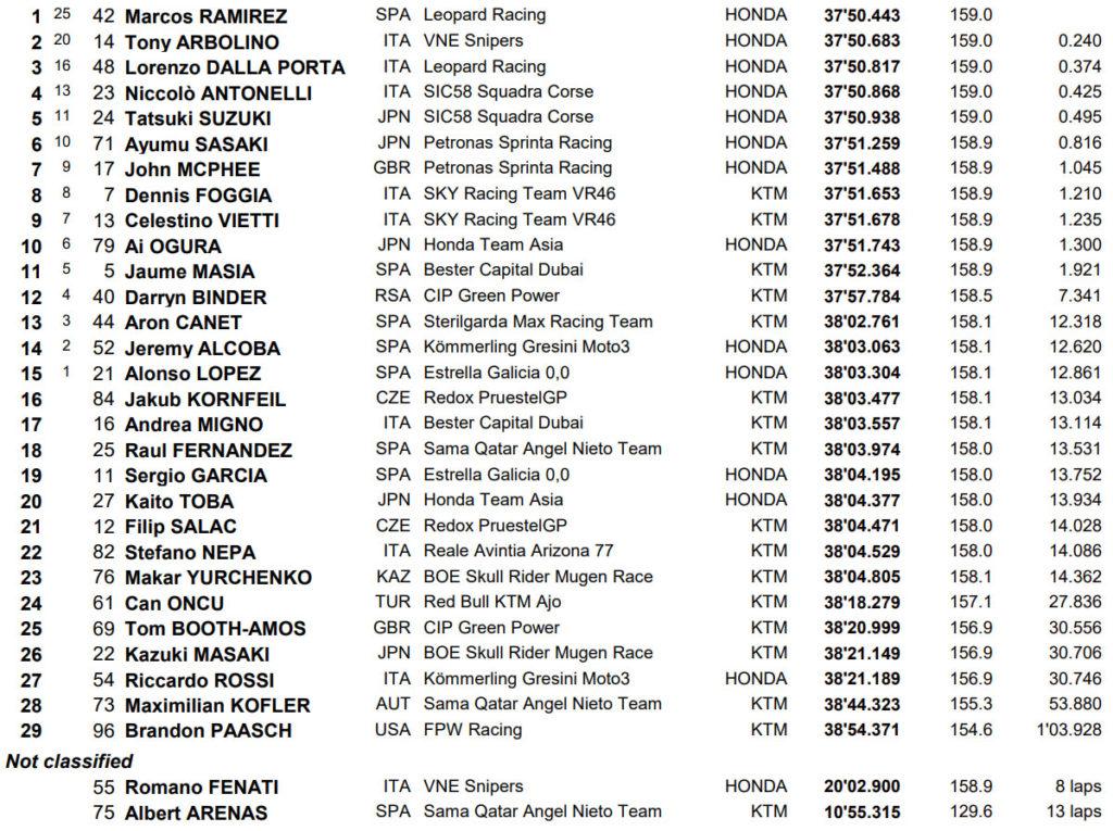 MotoGP Silverston Moto3 rezultati