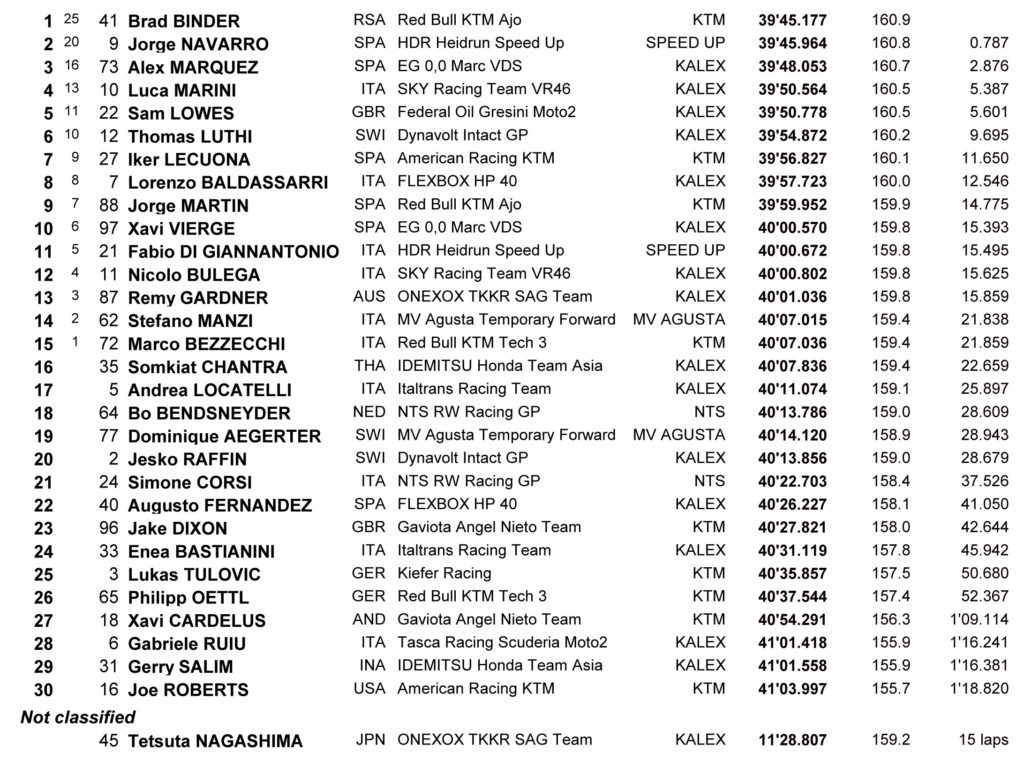 Rezultati Moto2 trke Aragon