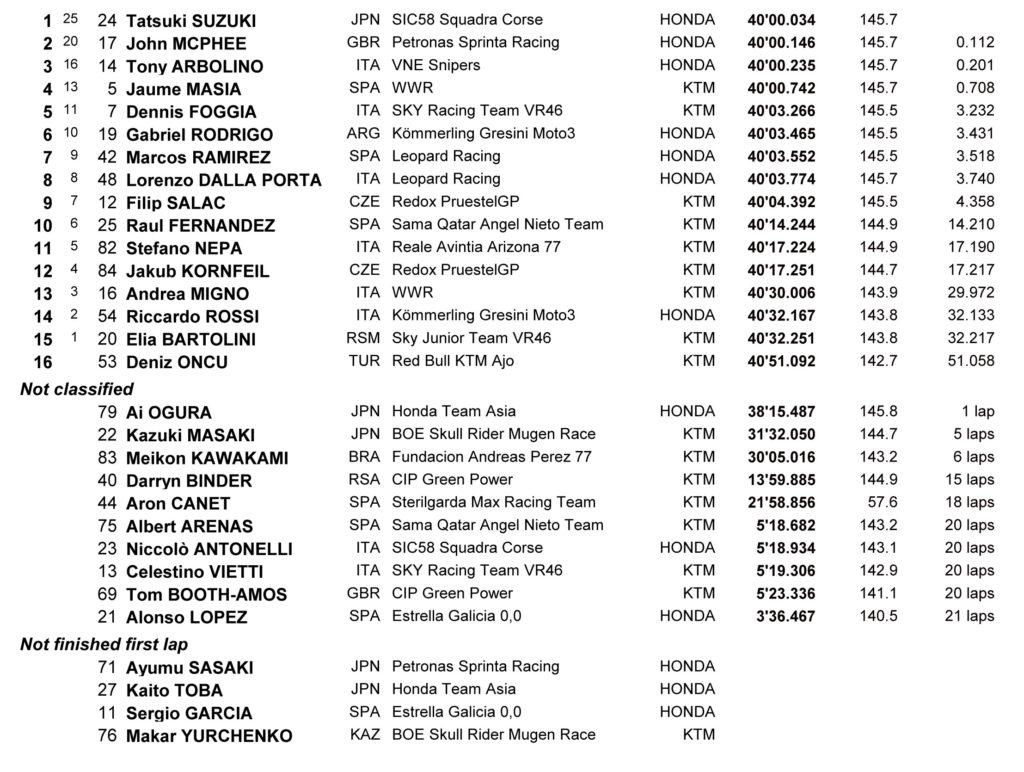 Rezultati Moto3 trke Mizano