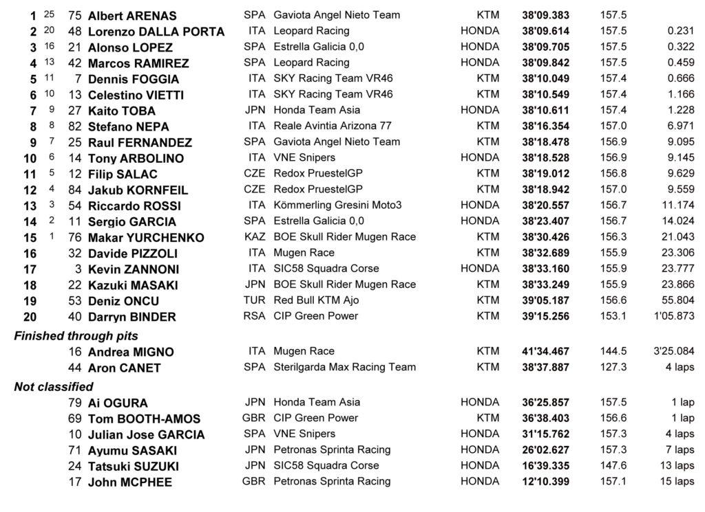MotoGP Tajland rezultati Moto3 trke