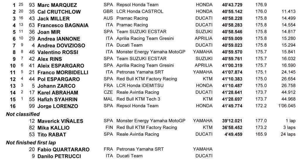 MotoGP Australija