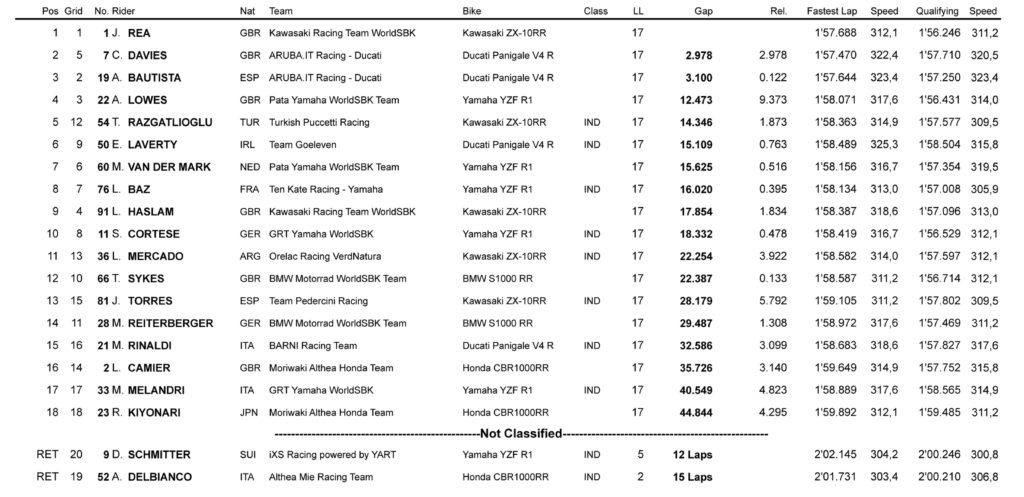 Rezultati druge WSBK trke