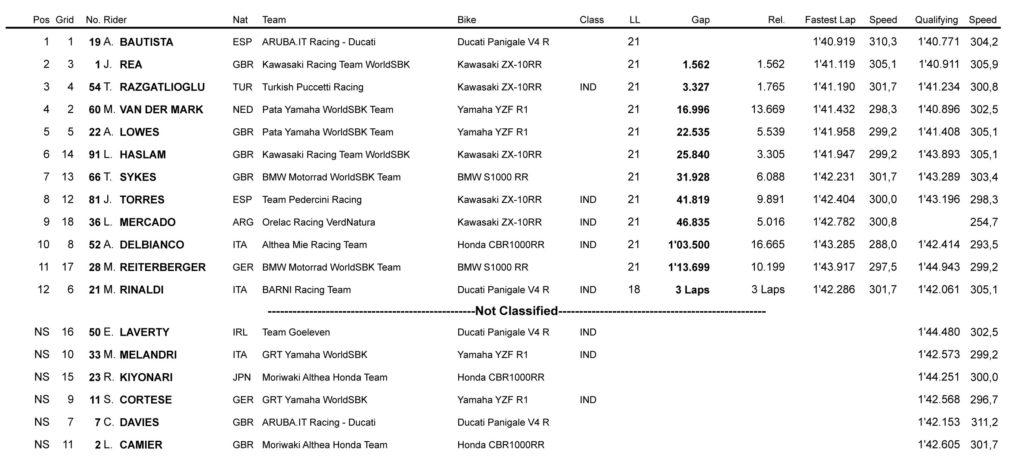 Rezultati prve WSBK trke