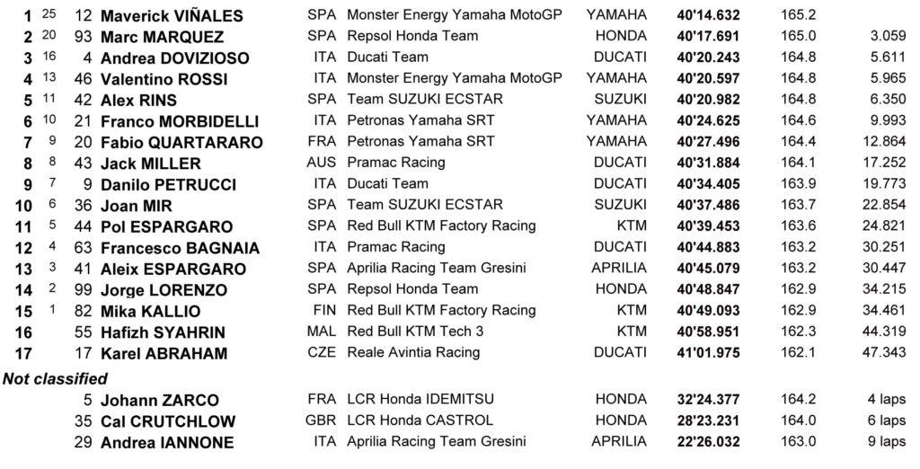 Rezultati MotoGP trke Sepang 2019