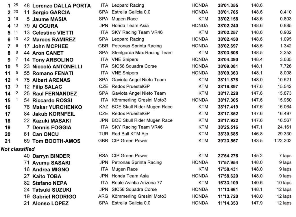 Rezultati Moto3 trke