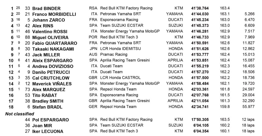 Rezultati MotoGP trke Brno 2020