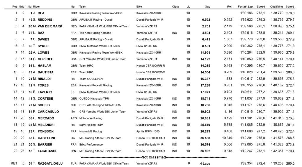 Rezultati sprint WSBK trke Herez 2020: