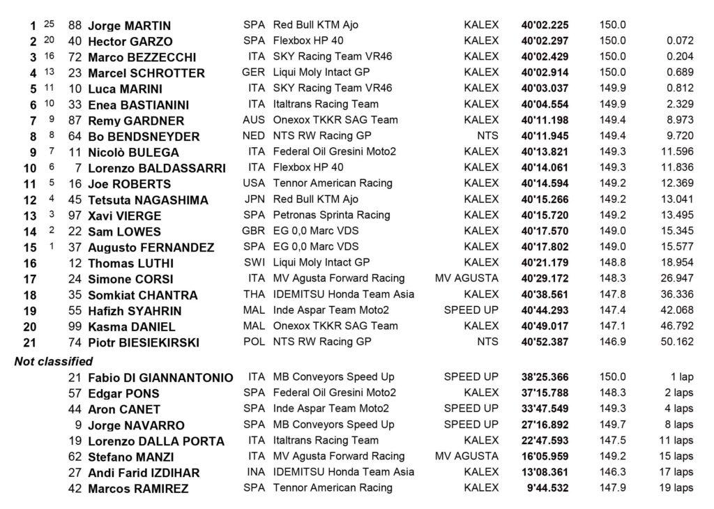Mir je novi MotoGP šampion!