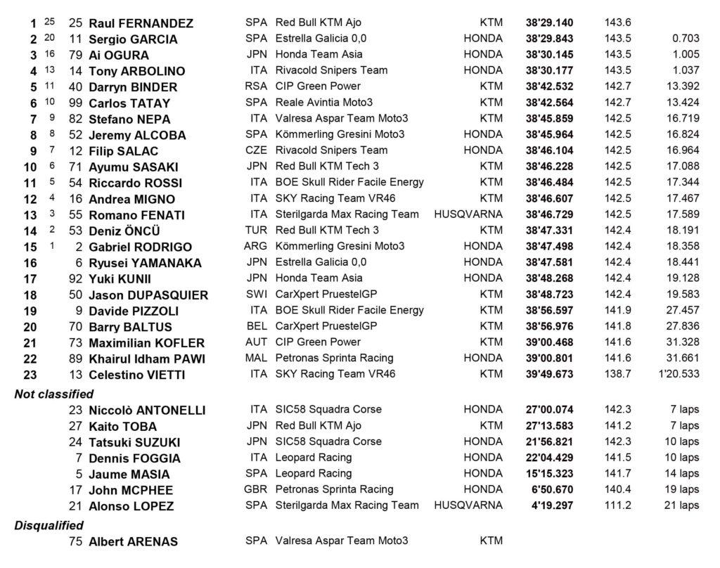 MotoGP Valensija 1