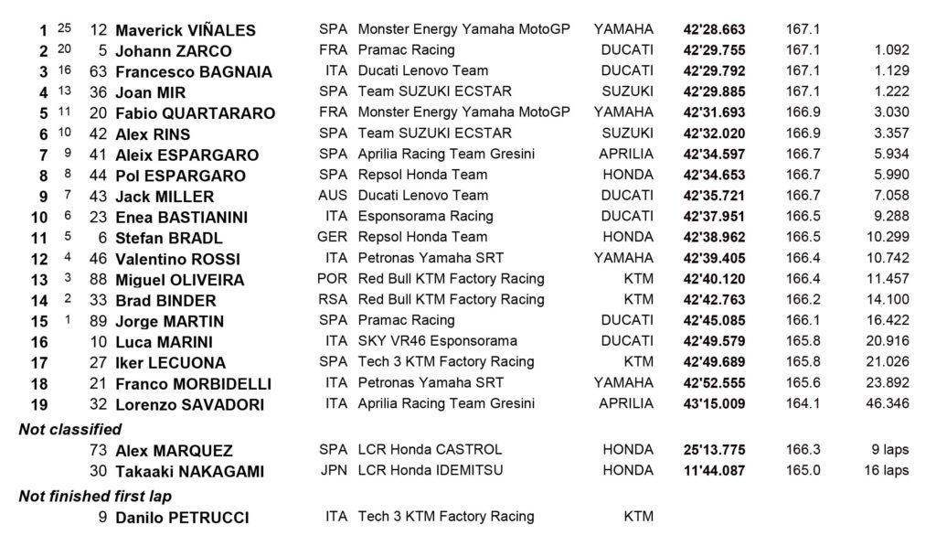 MotoGP Losail 1