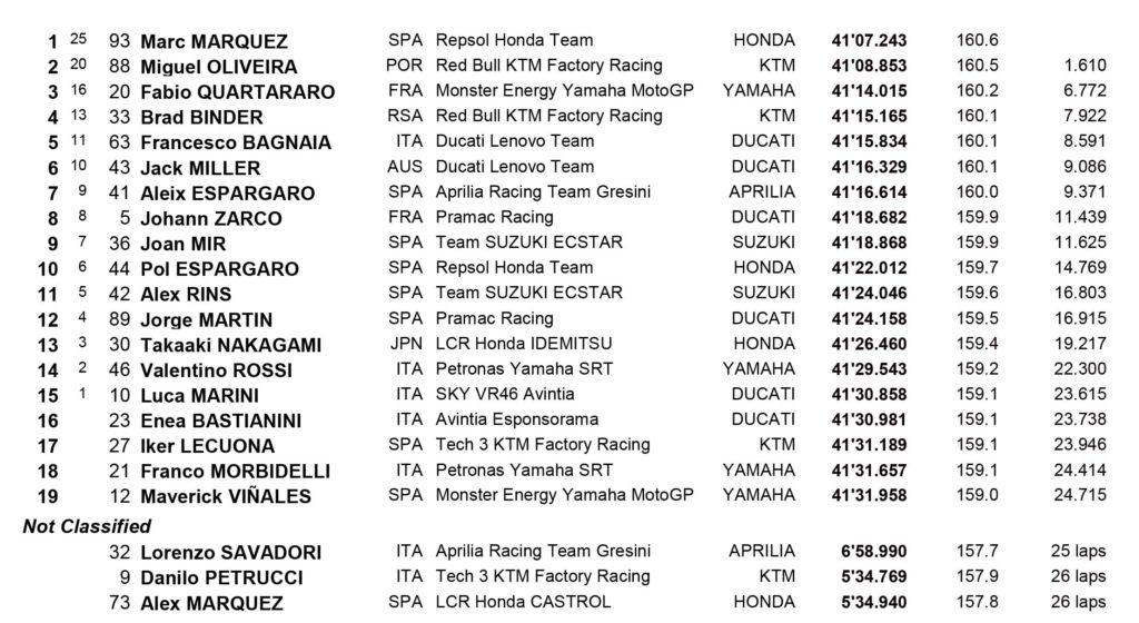 MotoGP Saksenring